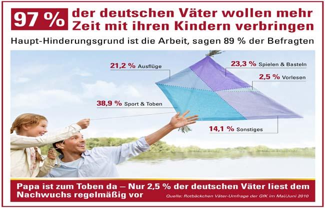 Deutsche Väter wollen mehr Zeit mit ihren Kindern. Foto: obs/Rotbäckchen