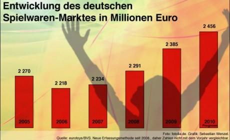 Die Krise machte in 2010 einen Bogen um deutsche Kinderzimmer: Eltern und Großeltern zeigen sich bei ihren Spielzeugausgaben spendabel und sorgen für steigende Umsätze.