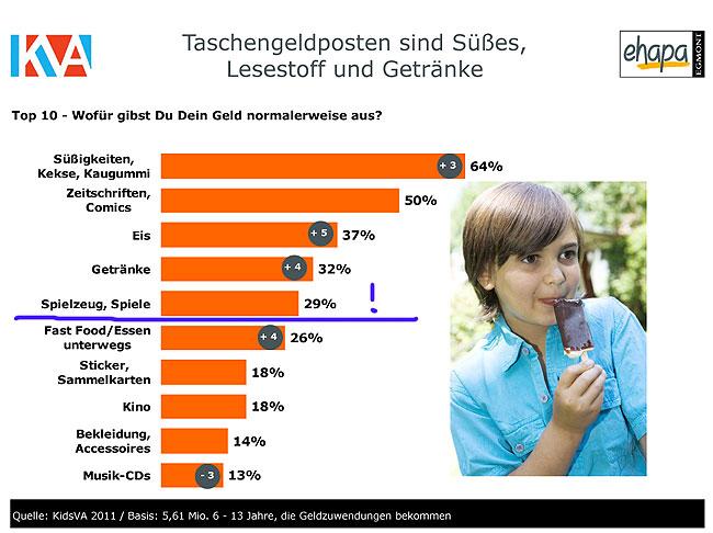 Quelle: KidsVA 2011, Egmont Ehapa Verlag