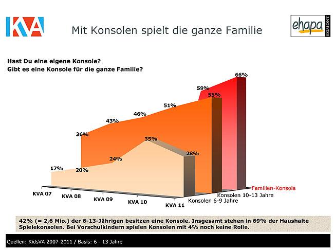 KidsVA 2011, Egmont Ehapa Verlag.
